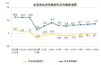 國家統計局發佈前10月經濟運作數據 房地産行業韌性仍在-中國網地産