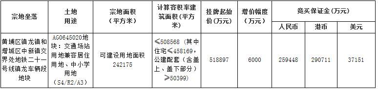 广州黄埔区挂牌两宗涉宅用地 总起始价87.69亿元-中国网地产