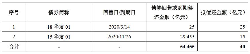 華發股份:40億元小公募公司債券獲上交所通過-中國網地産