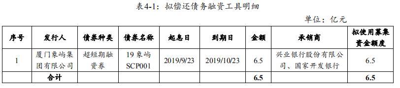 廈門象嶼:成功發行6.5億元超短期融資券 票面利率2.65%-中國網地産