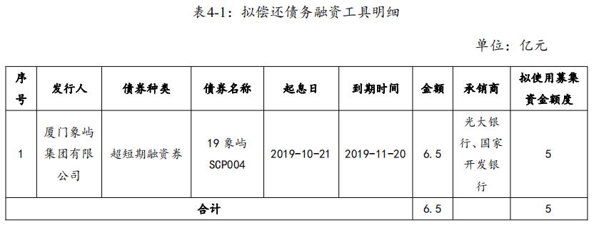 廈門象嶼:成功發行5億元超短期融資券 票面利率2.65%-中國網地産