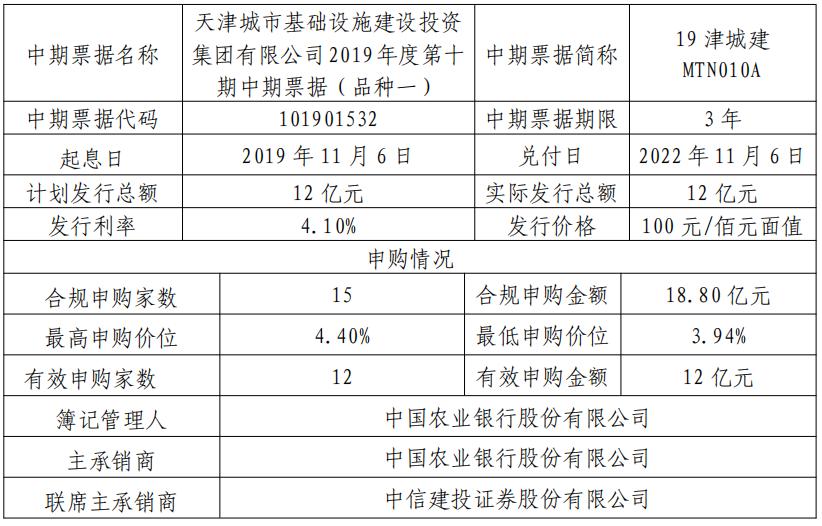 天津城投集團:成功發行15億元中期票據 票面利率4.1%與4.5%-中國網地産