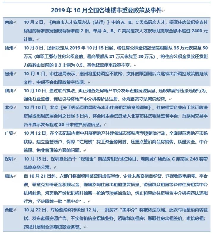 機構:10月全國宅地量跌價漲 市場日漸趨穩-中國網地産