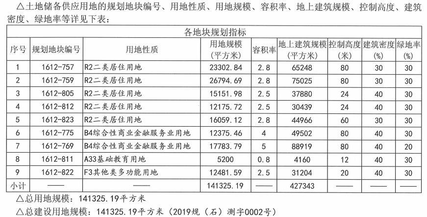 中海首钢联合体51亿元竞得石景山1宗居住用地-中国网地产