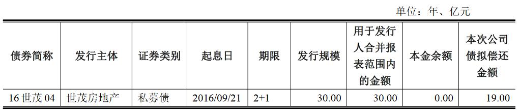 世茂建设:19亿元公司债券将在上交所上市 最高票面利率4.80%-中国网地产