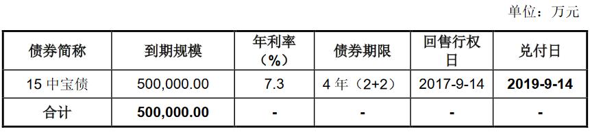 新湖中宝:拟发行20亿元公司债券 品种一票面利率7.5%-中国网地产