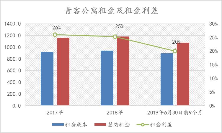 """青客公寓:租赁""""第一股""""背后隐患重重-中国网地产"""