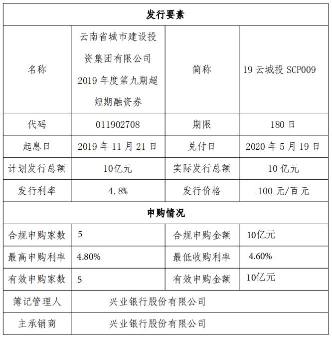 云南城投集团:成功发行10亿元超短期融资券 票面利率4.8%-中国网地产
