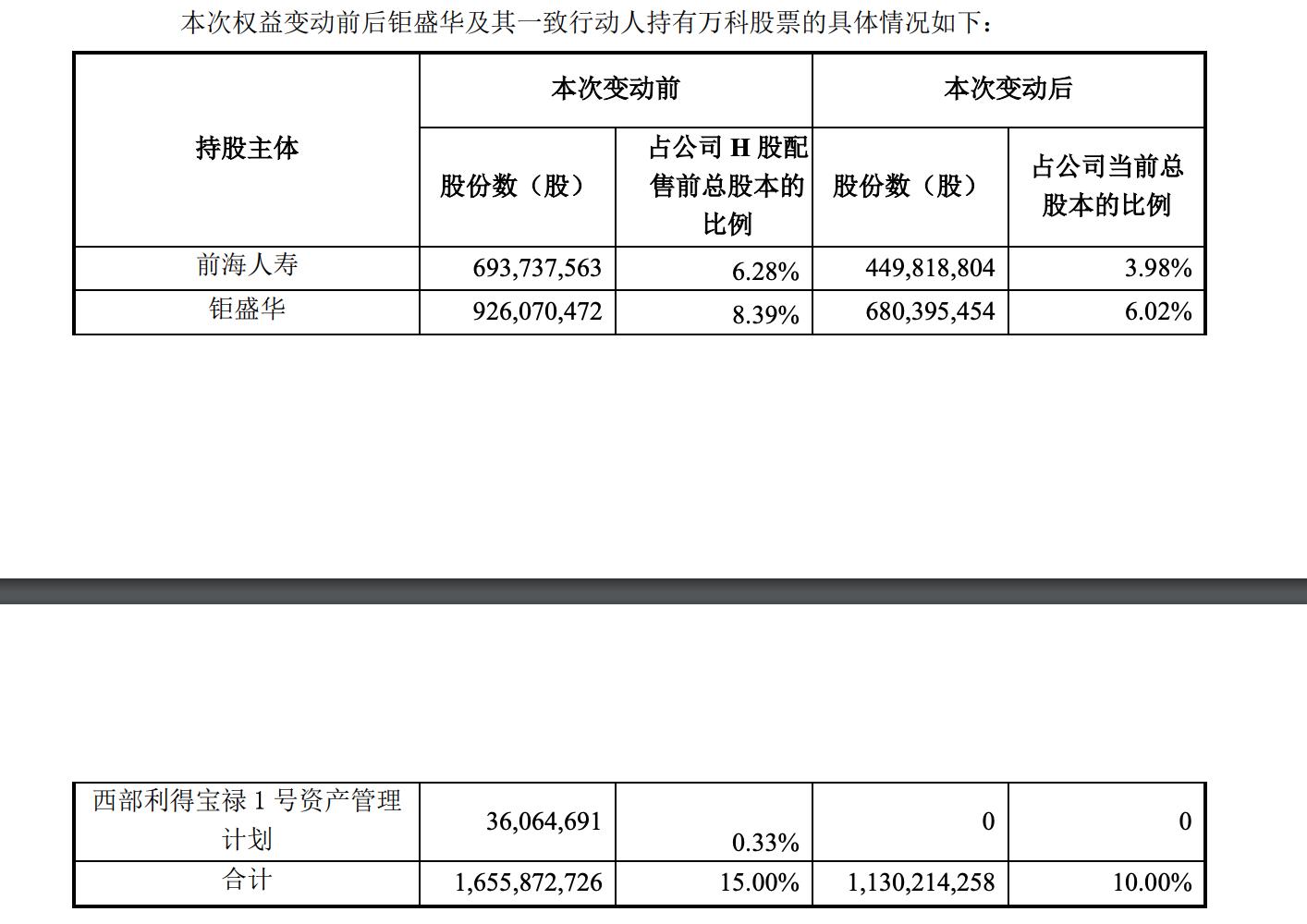 万科A:前海人寿及一致人钜盛华持股累计减少5% 目前持股10%-中国网地产