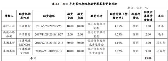 天津城投:成功发行15亿元短期融资券 票面利率2.53%-中国网地产