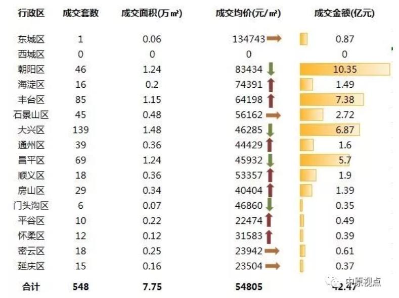 机构:上周北京新房成交市场整体量跌价涨-中国网地产