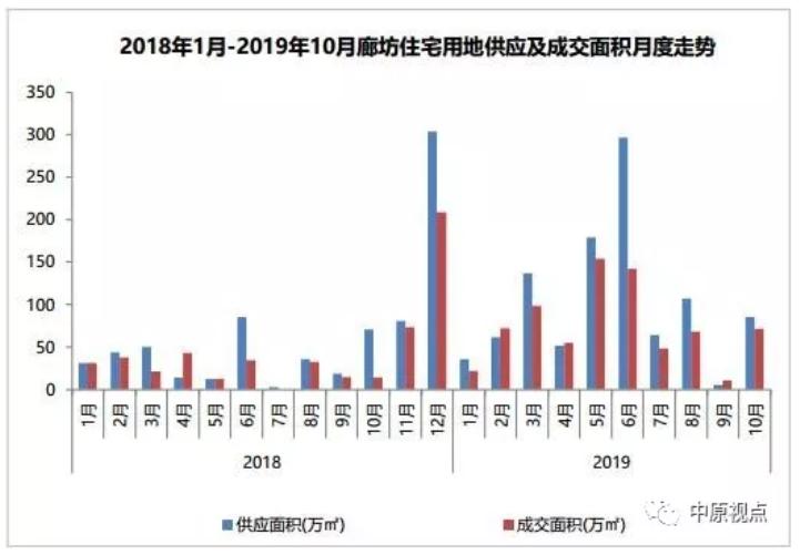 环京楼市:10月廊坊张家口土地供应成交面积环比上涨-中国网地产