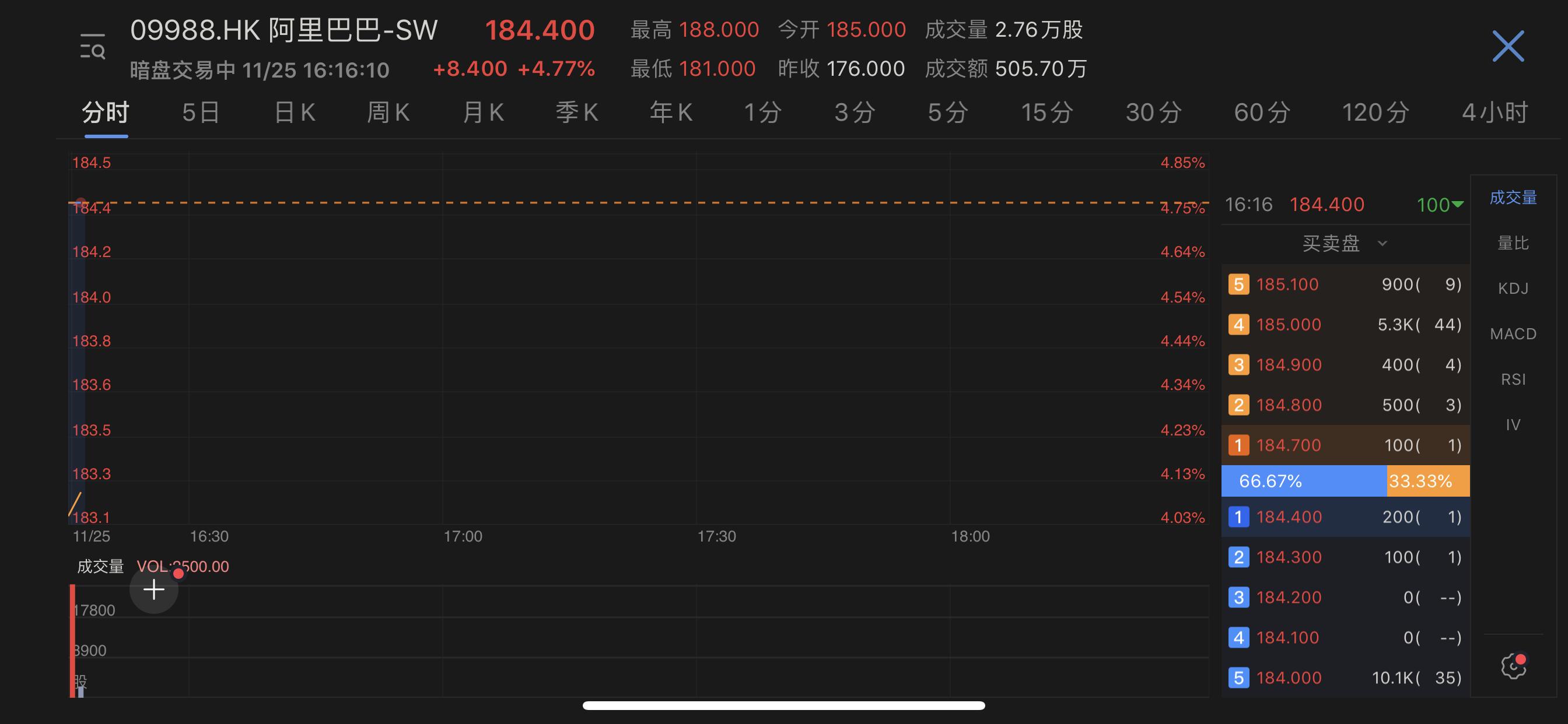 阿裏巴巴暗盤開盤漲4.77%-中國網地産