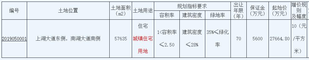 江蘇南通3.21億元出讓一宗宅地 溢價率16.04%-中國網地産