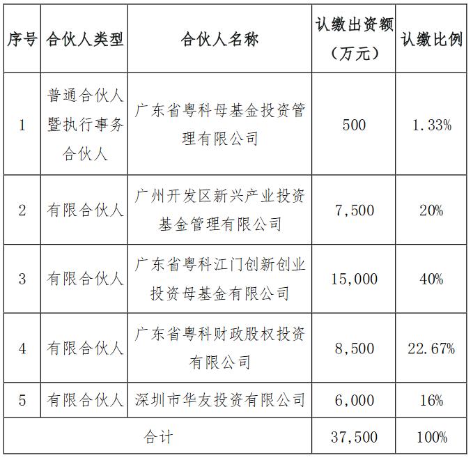 华侨城A:拟6000万元投资广州粤科人才创业投资中心-中国网地产