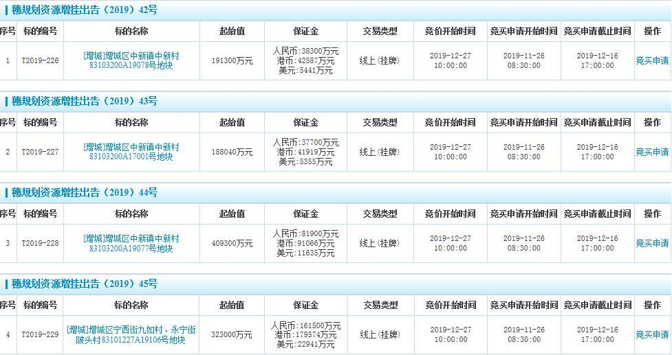 广州增城111.16亿元挂牌4宗住宅用地-中国网地产