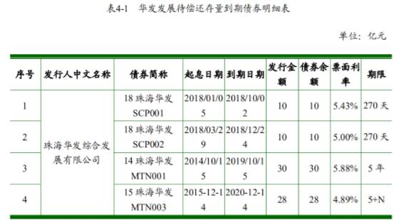 珠海华发:成功发行10亿元超短期融资券 票面利率3.37%-中国网地产