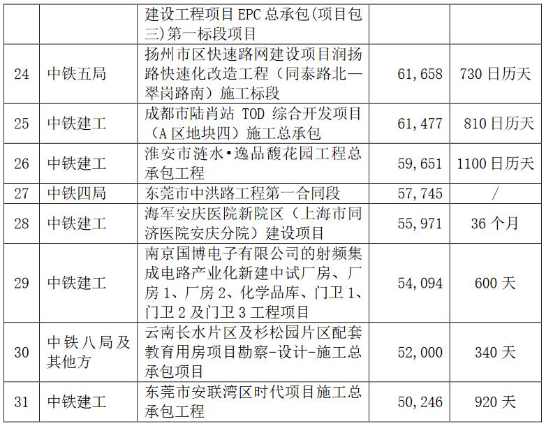 中国中铁:近期中标31个重大工程 金额合计约471.34亿元-中国网地产