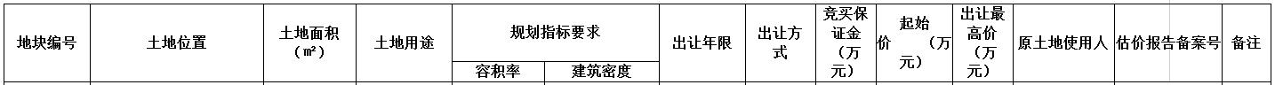 武汉4宗地揽金10.42亿元 远洋地产2.66亿元摘得一宗-中国网地产