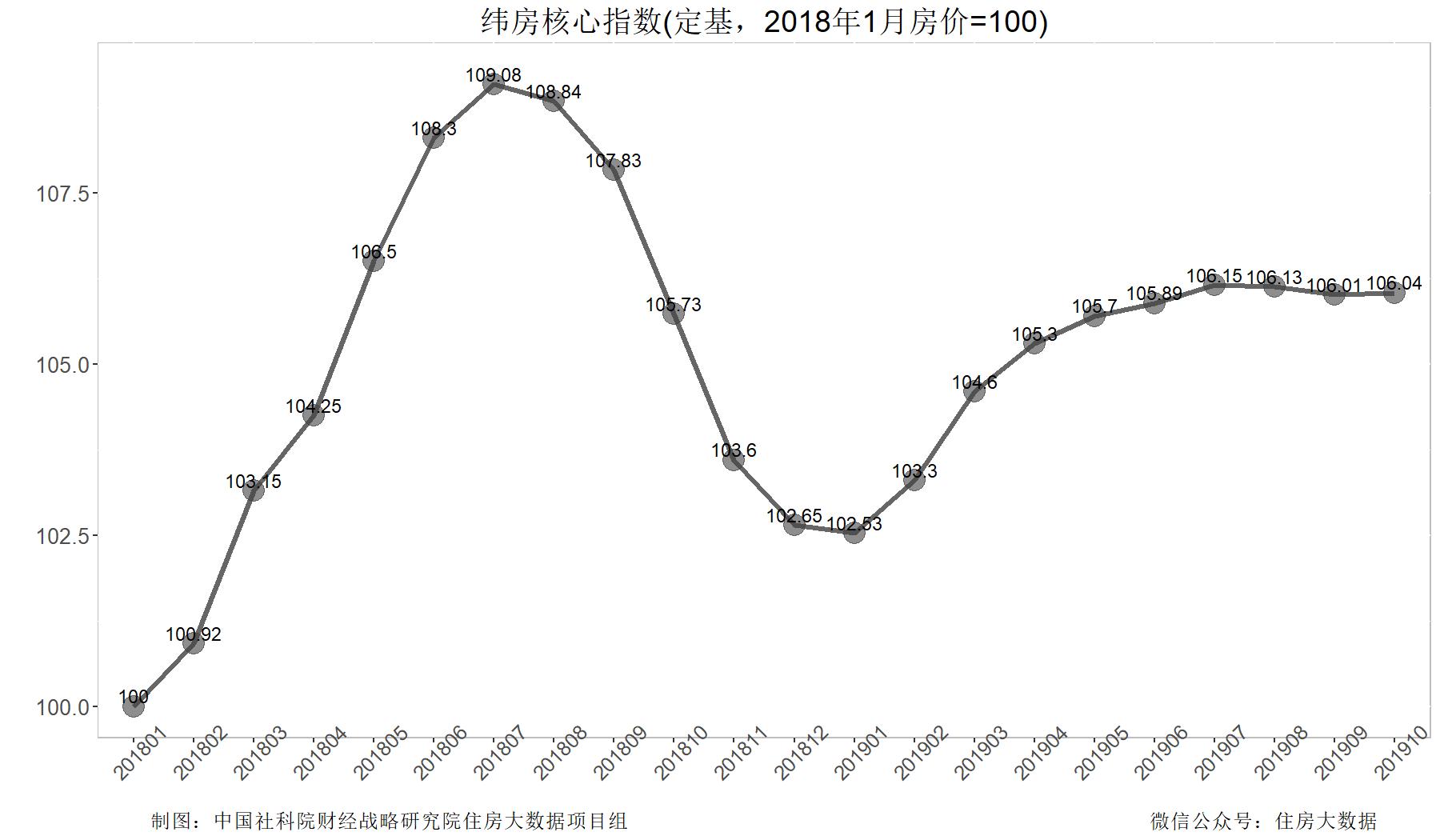 社科院:2019年核心城市房价止涨趋稳 二手住房成交量冲高回落-中国网地产