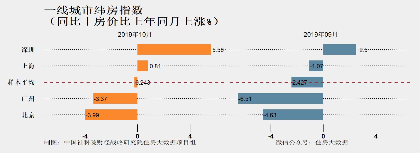 社科院:2019年一线城市房价反弹力度较弱-中国网地产