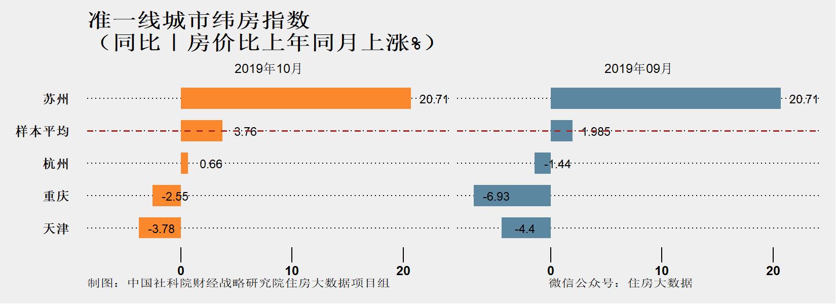 社科院:2019年准一线城市中天津重庆房价相对低迷 苏州上涨快但涨势得到抑制-中国网地产