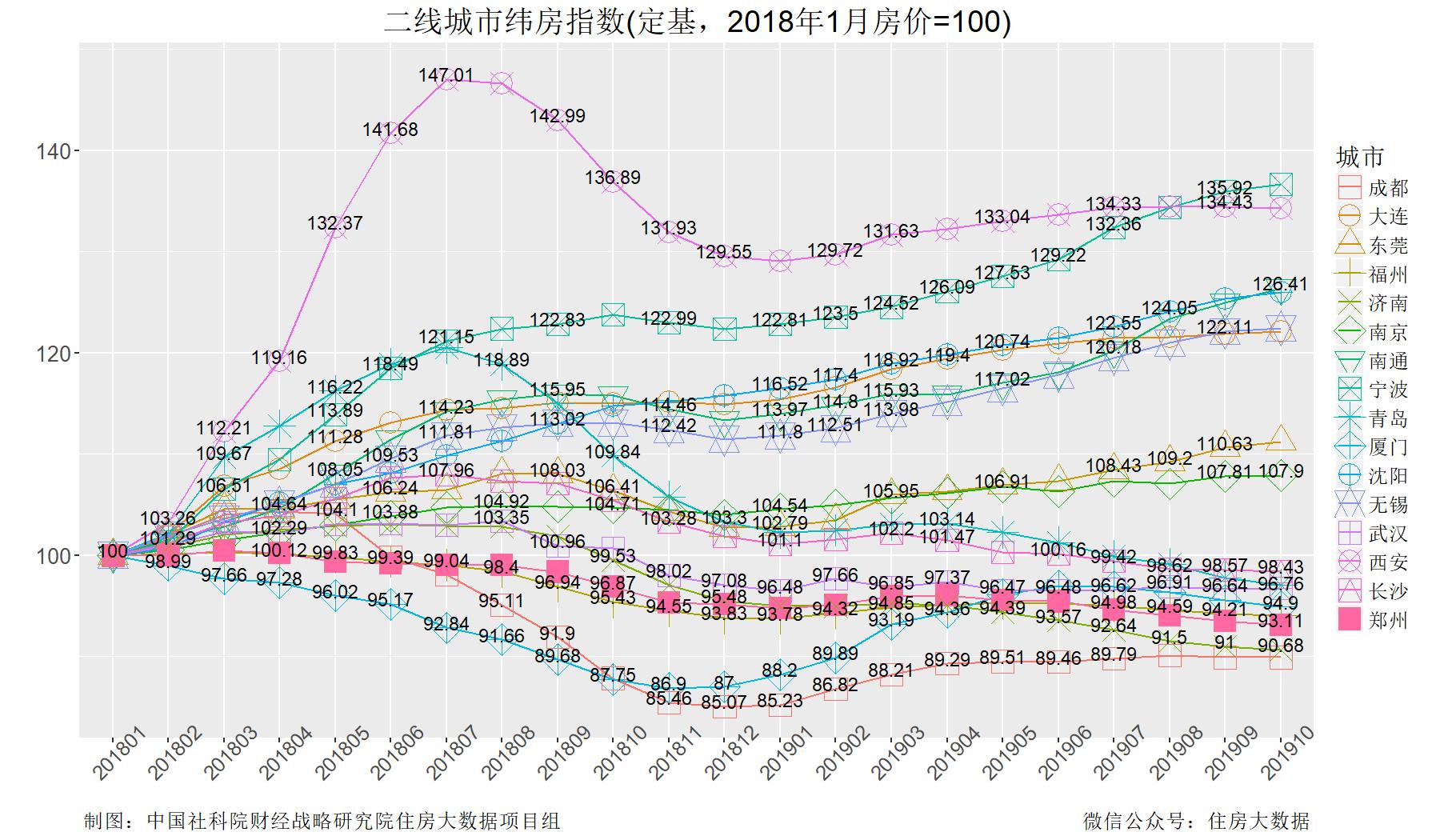 社科院:2019年过半二线城市房价稳中趋涨 部分城市继续下跌-中国网地产