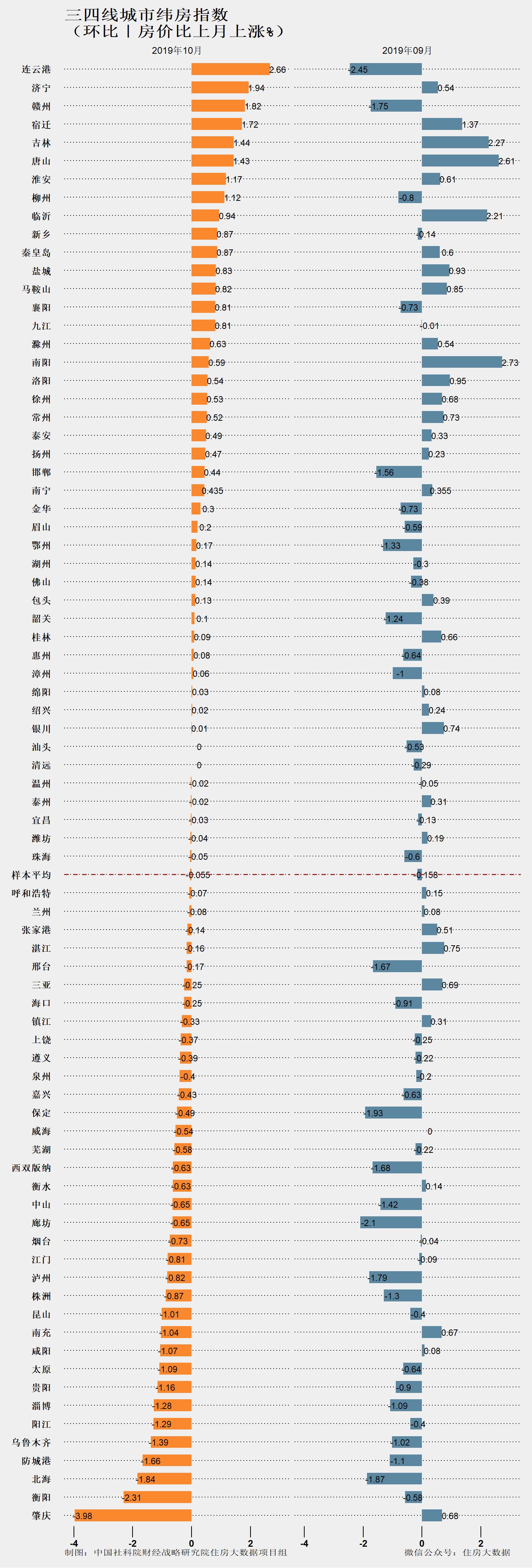 社科院:2019年三四线城市房价下跌个数增多 部分涨速仍相对较快-中国网地产