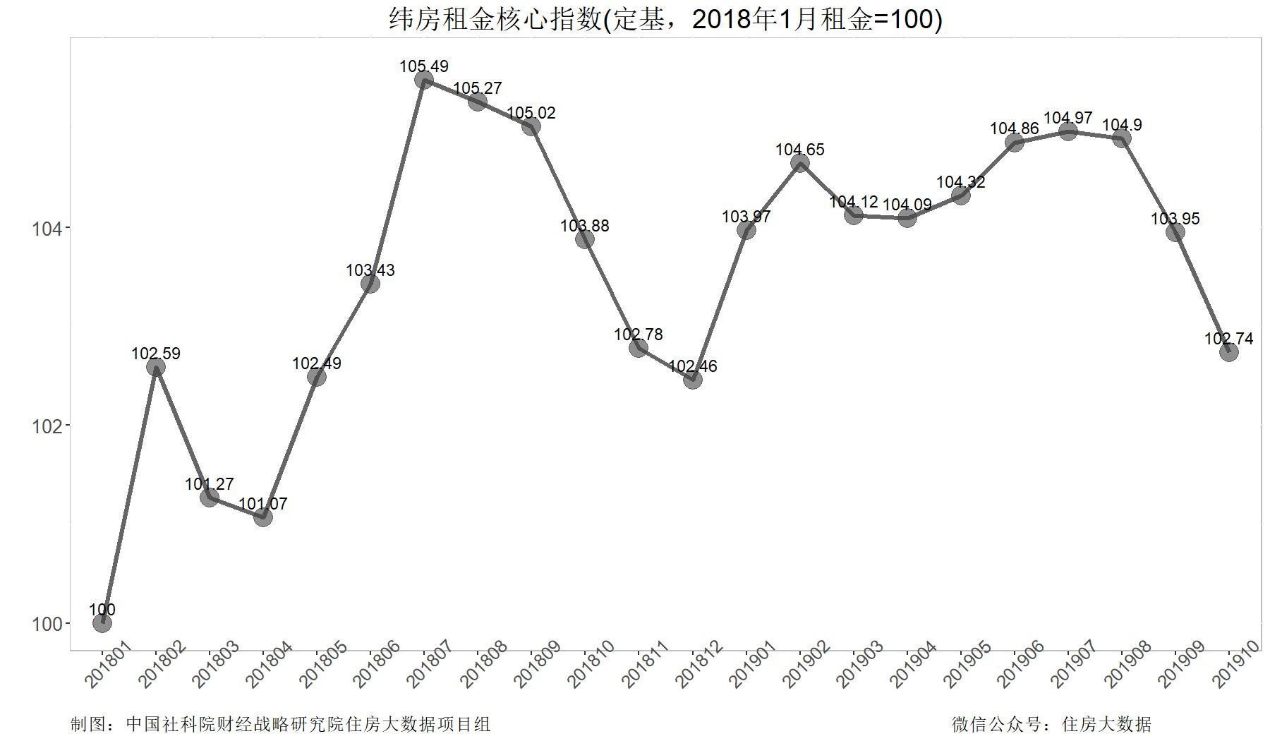 社科院:2019年核心城市住房租金下跌 租房市场景气度下降-中国网地产