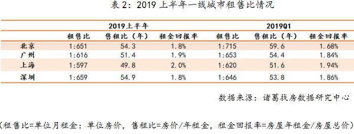 机构:上半年国内大中城市租金回报低-中国网地产