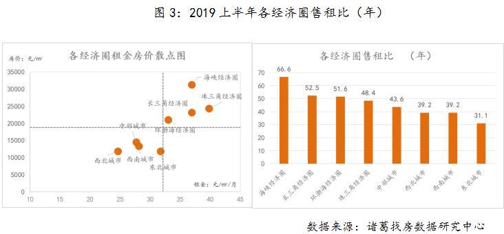 机构:上半年全国50大中城市的平均售租比为47.7年-中国网地产