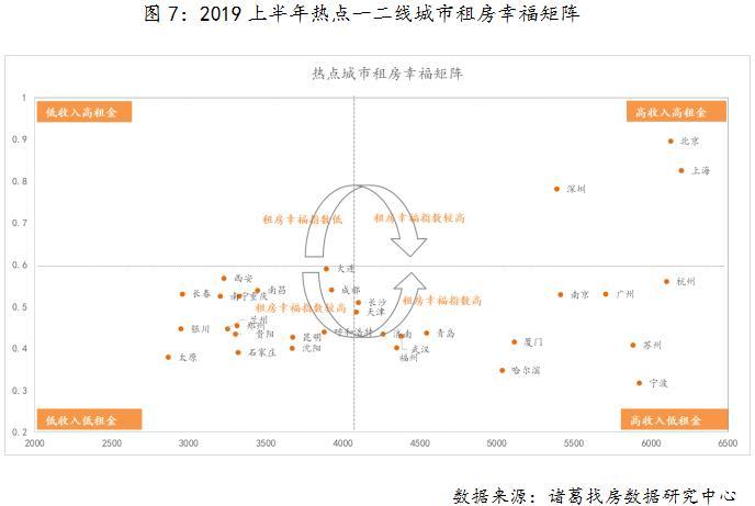机构:上半年一线城市的高收入在高房租面前毫无优势-中国网地产