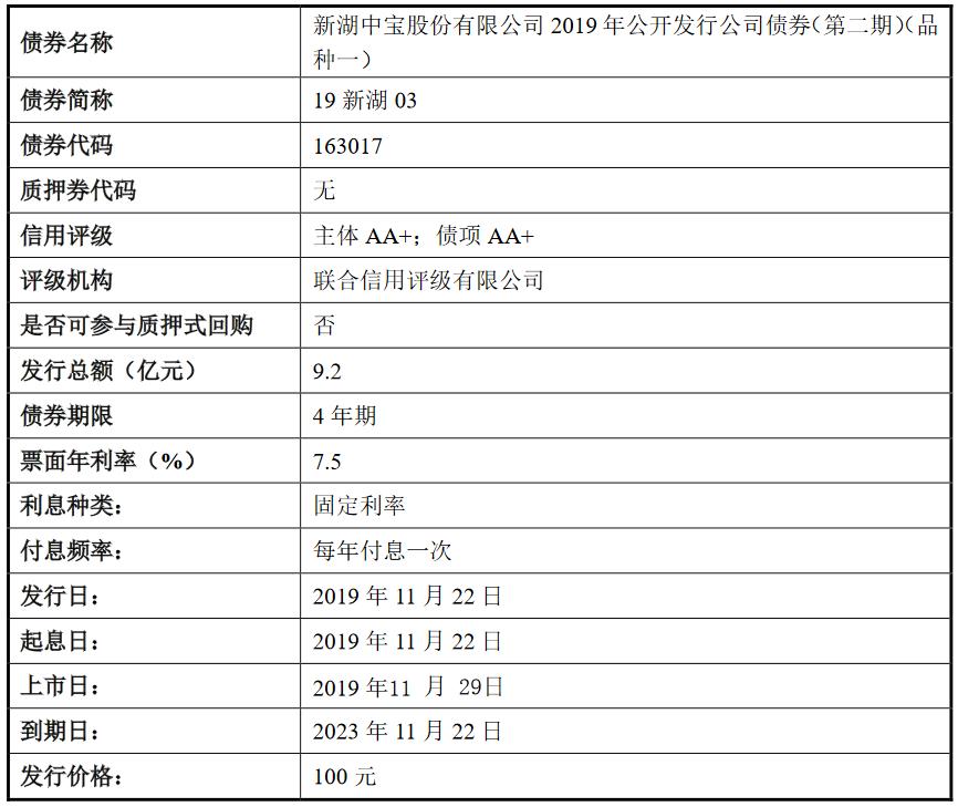新湖中宝:9.2亿元公司债券将在上交所上市 票面利率7.5%-中国网地产