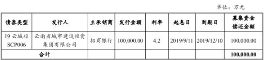 云南城投:成功发行10亿元超短期融资券 票面利率4.8%-中国网地产