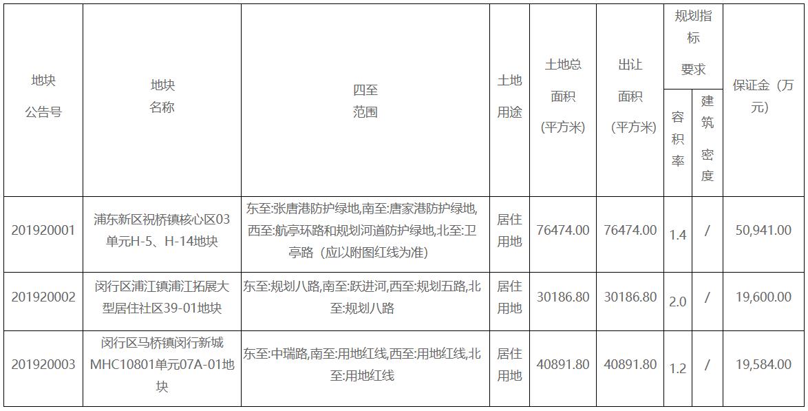 上海45.06亿元新挂牌三宗居住用地 总出让面积14.76万平-中国网地产