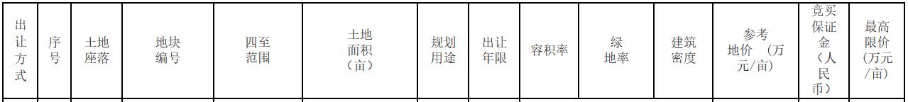 合肥5宗地揽金37.95亿元 金科、中交各得一宗-中国网地产