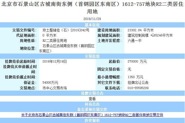 北京挂牌2宗石景山古城居住用地 总起始价58亿元-中国网地产