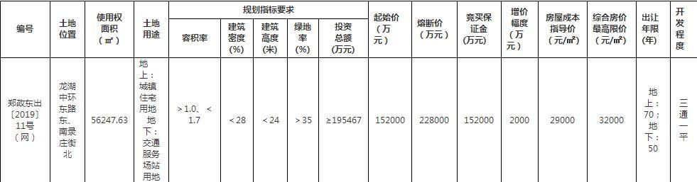 天津绿城19.4亿元竞得郑州1宗涉宅地块