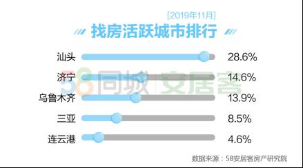 58同城、安居客《11月国民安居指数报告》:三四线城市找房热度上升-中国网地产