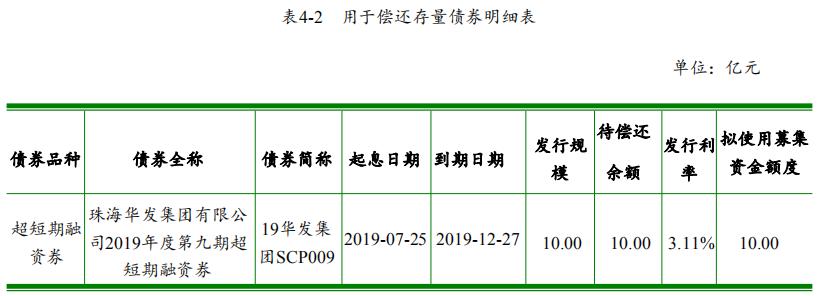 珠海华发集团:拟发行10亿元中期票据 用于置换即将到期存量债券-中国网地产