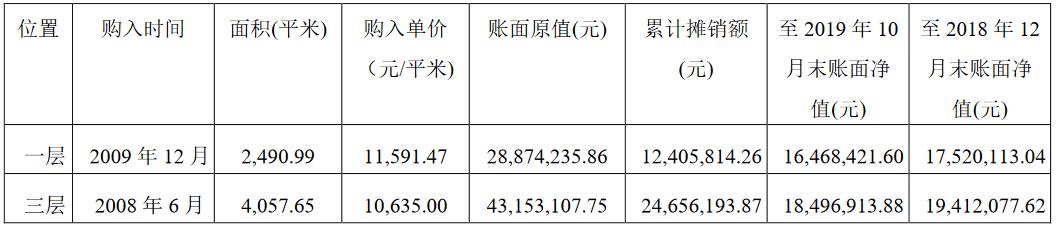 中房股份:1.33亿元出售新疆兵团大厦一层、三层-中国网地产