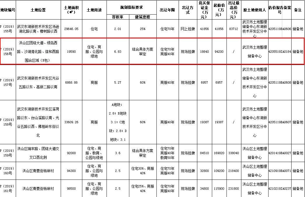 华侨城底价9.42亿元竞得武汉1宗涉宅用地-中国网地产