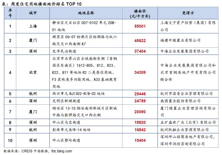 机构:上周40个主要城市土地推出量环比增加19%-中国网地产