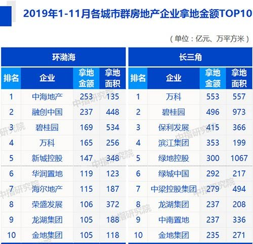机构:1-11月房企拿地回归理性 行业进入精细化竞争阶段-中国网地产