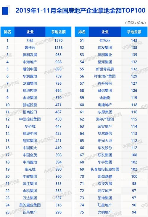 机构:前11月万科累计拿地金额达1570亿元-中国网地产