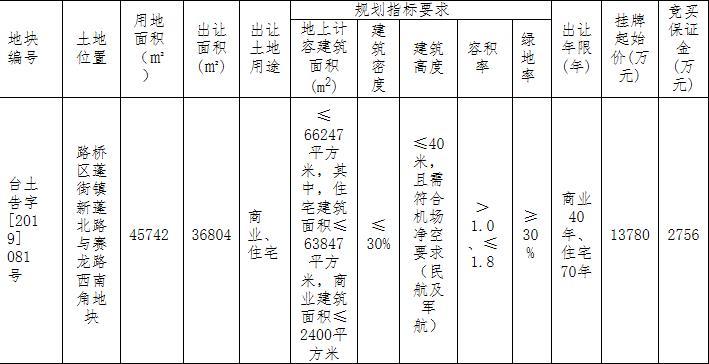 台州路桥区1宗商住用地经82轮竞价1.8亿元成功出让-中国网地产