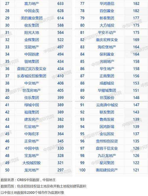 机构:碧桂园拿地力度持续加码 前11月拿地面积达4097万平方米-中国网地产