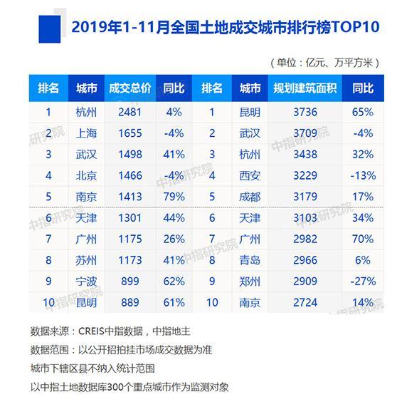机构:前11月一线与二线核心城市为房企投资拿地重心-中国网地产