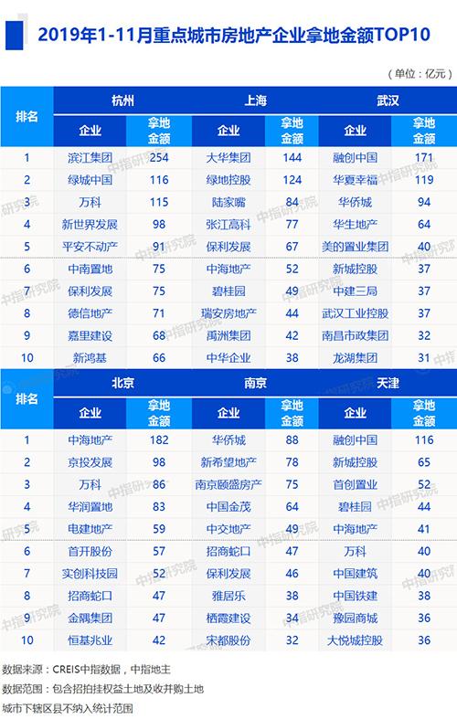 机构:前11月全国性企业拿地优势显著-中国网地产