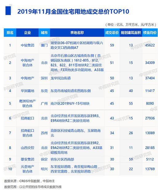 机构:11月全国拿地金额前十房企多为国企-中国网地产